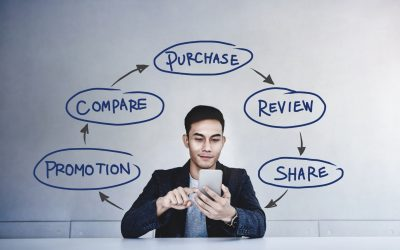 How to use content marketing to support your buyers' journey